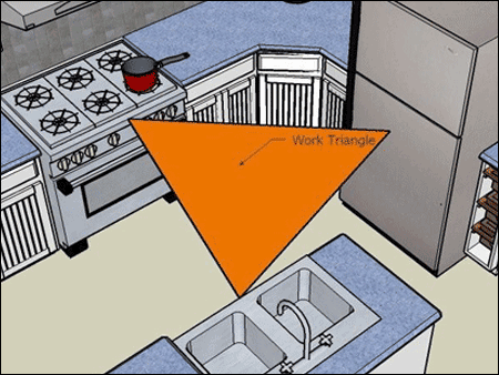 Kitchen work triangle what is the kitchen work triangle for Kitchen triangle